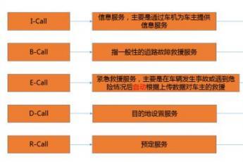 低代码时代的呼叫中心(三)