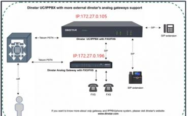 鼎信通达UC/IPPBX系列设备对接外置VoIP网关实现FXO/E1扩展支持